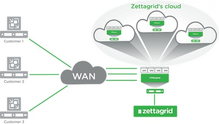 Zettagrid Cloud Solutions Diagram